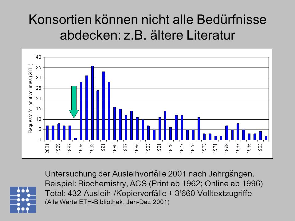 Untersuchung der Ausleihvorfälle 2001 nach Jahrgängen. Beispiel: Biochemistry, ACS (Print ab 1962; Online ab 1996) Total: 432 Ausleih-/Kopiervorfälle
