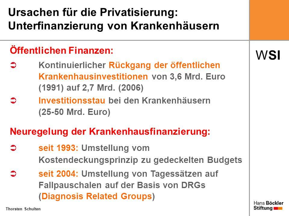 WSI Thorsten Schulten Ursachen für die Privatisierung: Unterfinanzierung von Krankenhäusern Öffentlichen Finanzen:  Kontinuierlicher Rückgang der öff