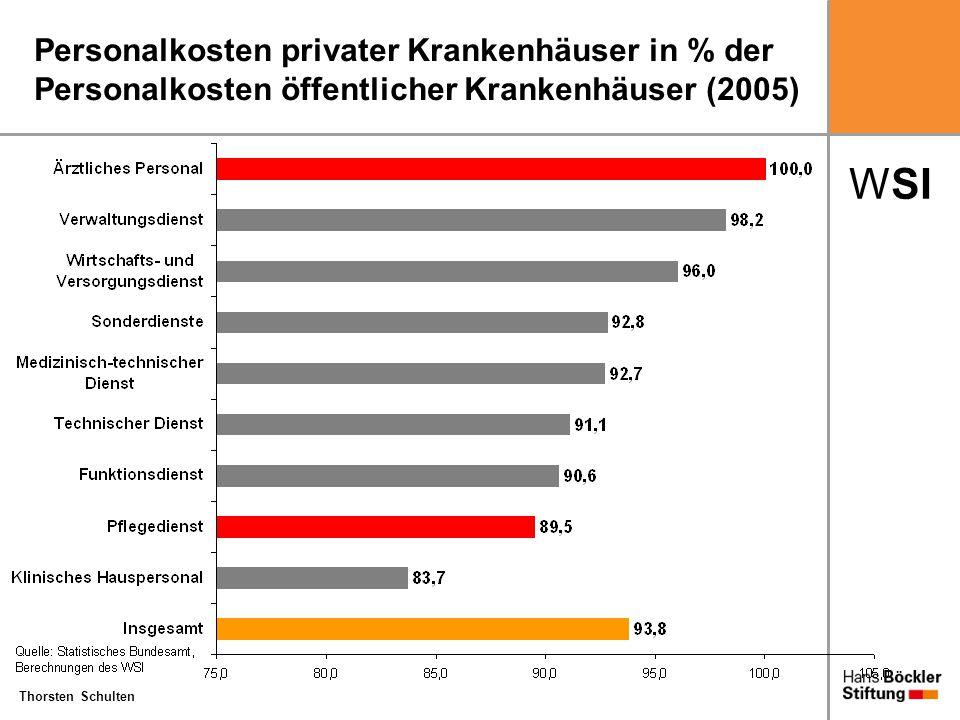 WSI Thorsten Schulten Personalkosten privater Krankenhäuser in % der Personalkosten öffentlicher Krankenhäuser (2005)