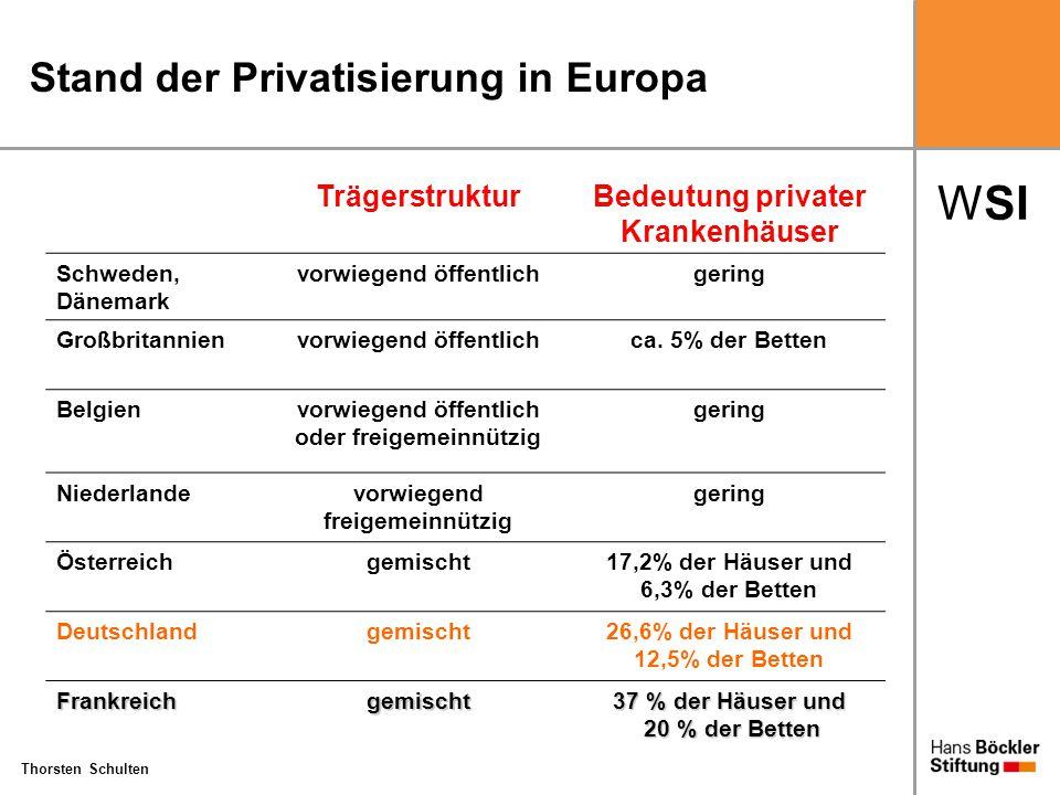 WSI Thorsten Schulten Strukturdaten: Krankenhäuser in Deutschland 1991-2005 19912005 Veränderung 1991-2005 Krankenhäuser2.4112.139-11,3% Krankenhausbetten665.565523.824-21,3% Krankenhausbetten pro 100.000 Einwohner 832635-23,7% Beschäftigte (insgesamt)1.119.7911.070.655-4,4% Beschäftigte (Vollzeitäquivalente) 875.816796.097-9,1% Fallzahl14.576.61316.873.885+15,6% Belegungstage204.204.000144.576.000-29,2% Verweildauer14,0 Tage8,6 Tage-38,6% Bettenauslastung84,1%75,6%-10,0% Quelle: Statistisches Bundesamt, eigene Berechnungen