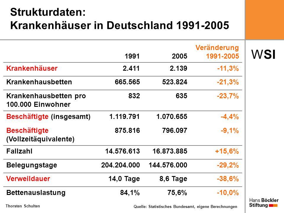 WSI Thorsten Schulten Strukturdaten: Krankenhäuser in Deutschland 1991-2005 19912005 Veränderung 1991-2005 Krankenhäuser2.4112.139-11,3% Krankenhausbe