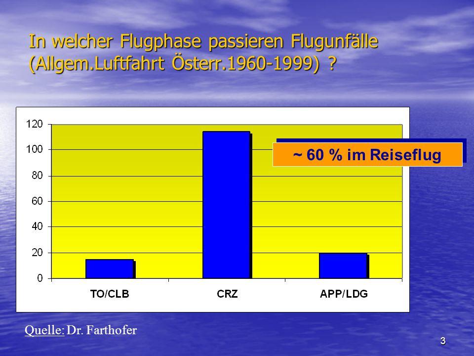 3 In welcher Flugphase passieren Flugunfälle (Allgem.Luftfahrt Österr.1960-1999) .