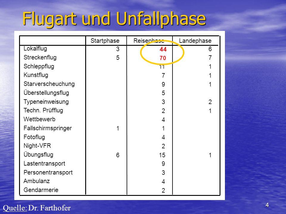 5 Unfallursache General Aviation (Motorflugzeuge) Quelle: Dr. Farthofer