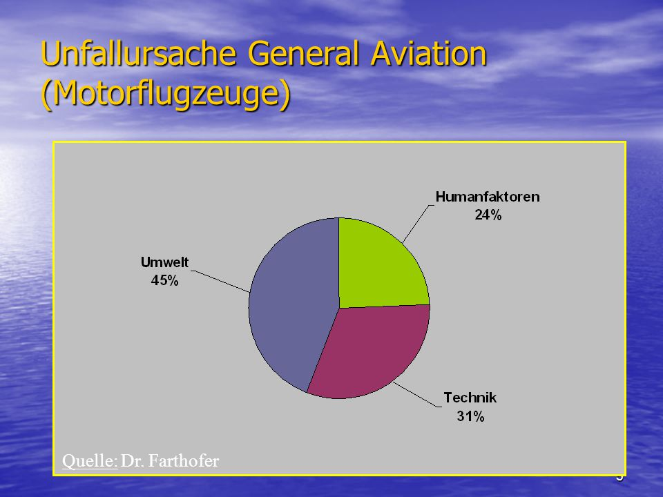 5 Unfallursache General Aviation (Motorflugzeuge) Quelle: Dr. Farthofer