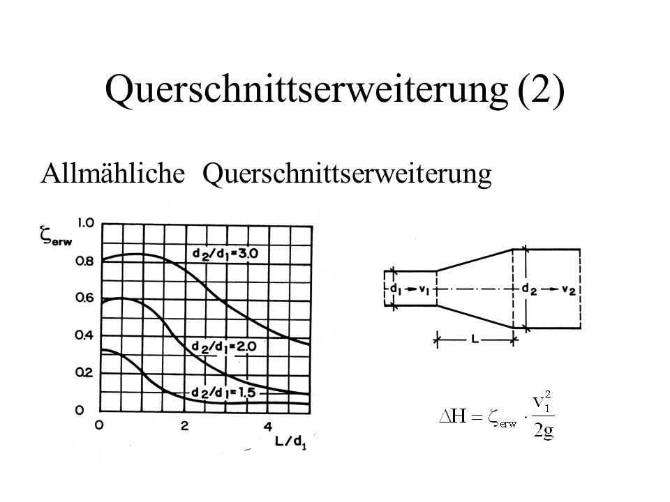 Querschnittserweiterung (2) Allmähliche Querschnittserweiterung