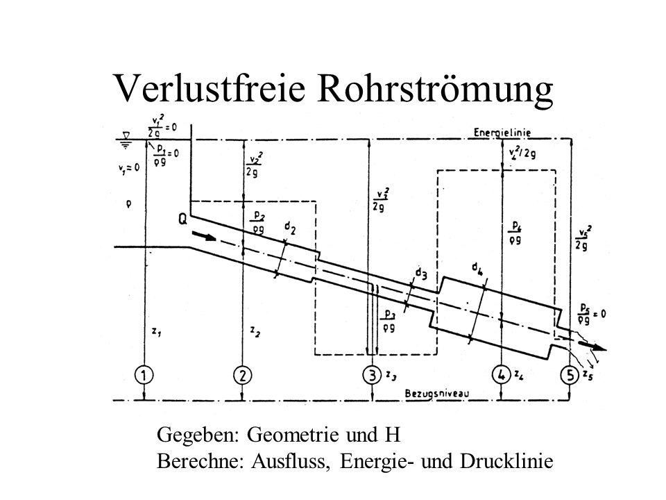 Beispiel: Kontinuierliche Verluste (1) Gegeben: L, d, H, k Gesucht: v, Q Prinzip: H 1 -  H = H 2 z=0 H Energielinie Drucklinie Geschwindigkeitshöhe