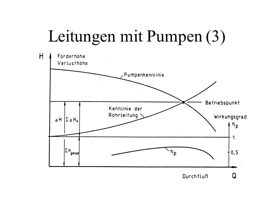 Leitungen mit Pumpen (3)