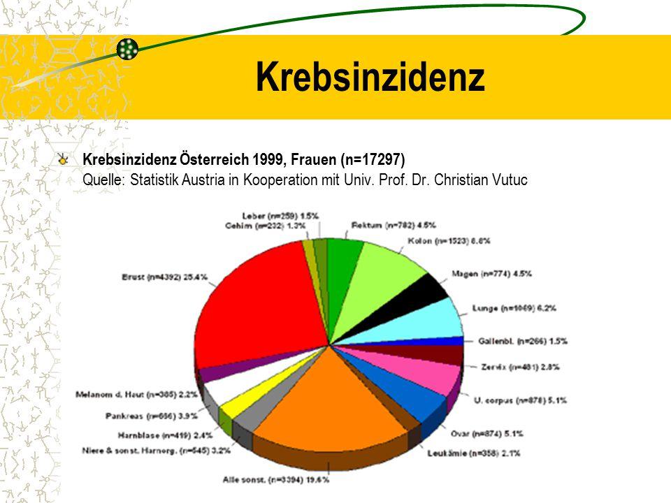 Krebsinzidenz Krebsinzidenz Österreich 1999, Frauen (n=17297) Quelle: Statistik Austria in Kooperation mit Univ. Prof. Dr. Christian Vutuc