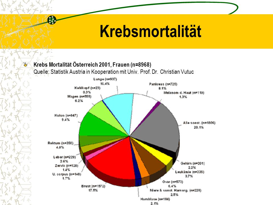 Krebsmortalität Krebs Mortalität Österreich 2001, Frauen (n=8968) Quelle: Statistik Austria in Kooperation mit Univ. Prof. Dr. Christian Vutuc