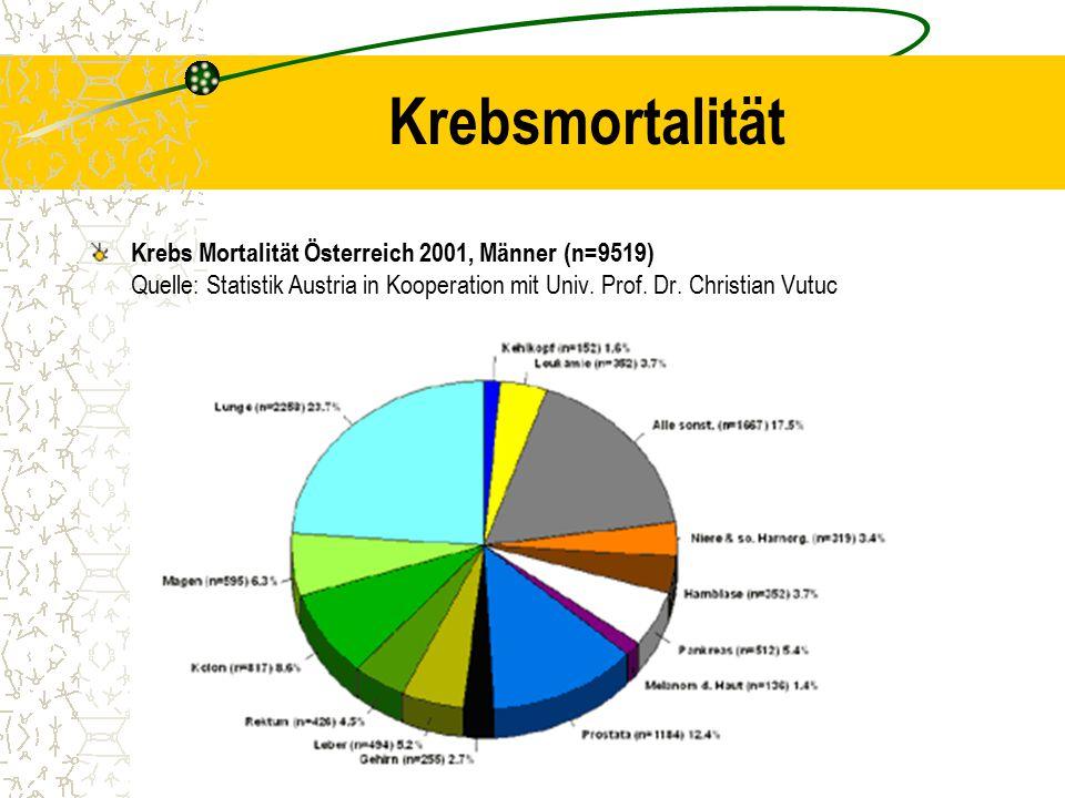 Krebsmortalität Krebs Mortalität Österreich 2001, Männer (n=9519) Quelle: Statistik Austria in Kooperation mit Univ. Prof. Dr. Christian Vutuc