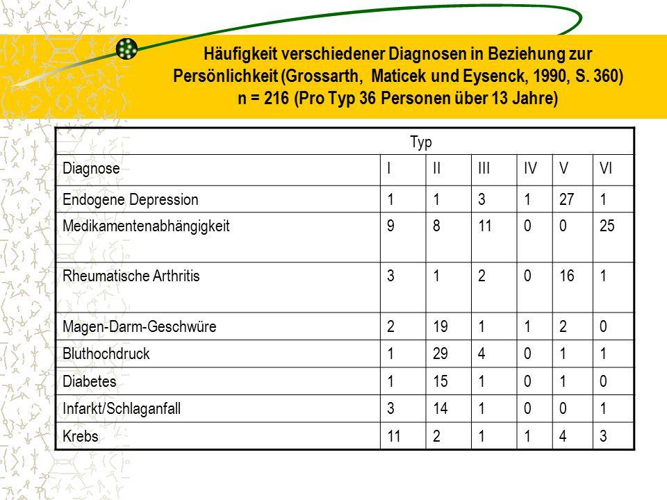 Häufigkeit verschiedener Diagnosen in Beziehung zur Persönlichkeit (Grossarth, Maticek und Eysenck, 1990, S. 360) n = 216 (Pro Typ 36 Personen über 13