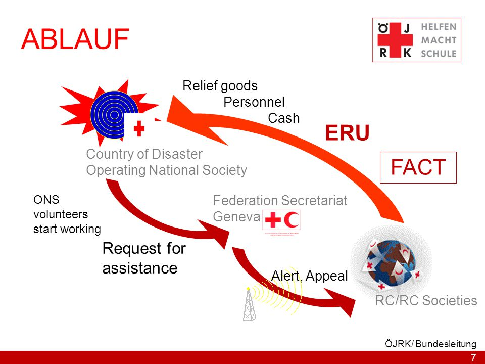 7 ÖJRK/ Bundesleitung ABLAUF ONS volunteers start working Country of Disaster Operating National Society FACT RC/RC Societies Alert, Appeal Request for assistance Relief goods Personnel Cash Federation Secretariat Geneva ERU