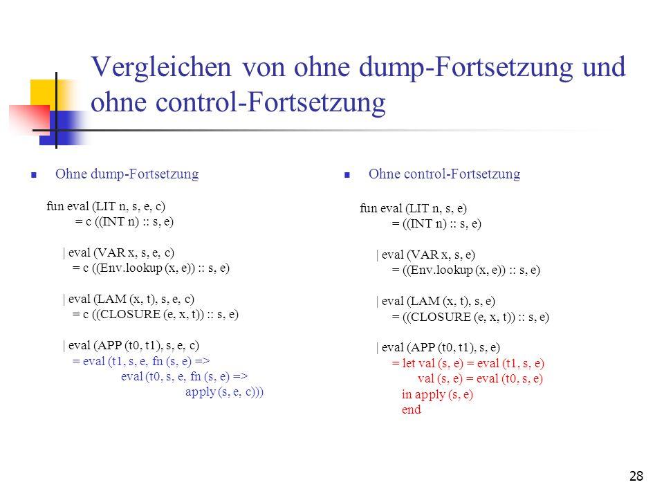 28 Vergleichen von ohne dump-Fortsetzung und ohne control-Fortsetzung Ohne dump-Fortsetzung fun eval (LIT n, s, e, c) = c ((INT n) :: s, e) | eval (VAR x, s, e, c) = c ((Env.lookup (x, e)) :: s, e) | eval (LAM (x, t), s, e, c) = c ((CLOSURE (e, x, t)) :: s, e) | eval (APP (t0, t1), s, e, c) = eval (t1, s, e, fn (s, e) => eval (t0, s, e, fn (s, e) => apply (s, e, c))) Ohne control-Fortsetzung fun eval (LIT n, s, e) = ((INT n) :: s, e) | eval (VAR x, s, e) = ((Env.lookup (x, e)) :: s, e) | eval (LAM (x, t), s, e) = ((CLOSURE (e, x, t)) :: s, e) | eval (APP (t0, t1), s, e) = let val (s, e) = eval (t1, s, e) val (s, e) = eval (t0, s, e) in apply (s, e) end