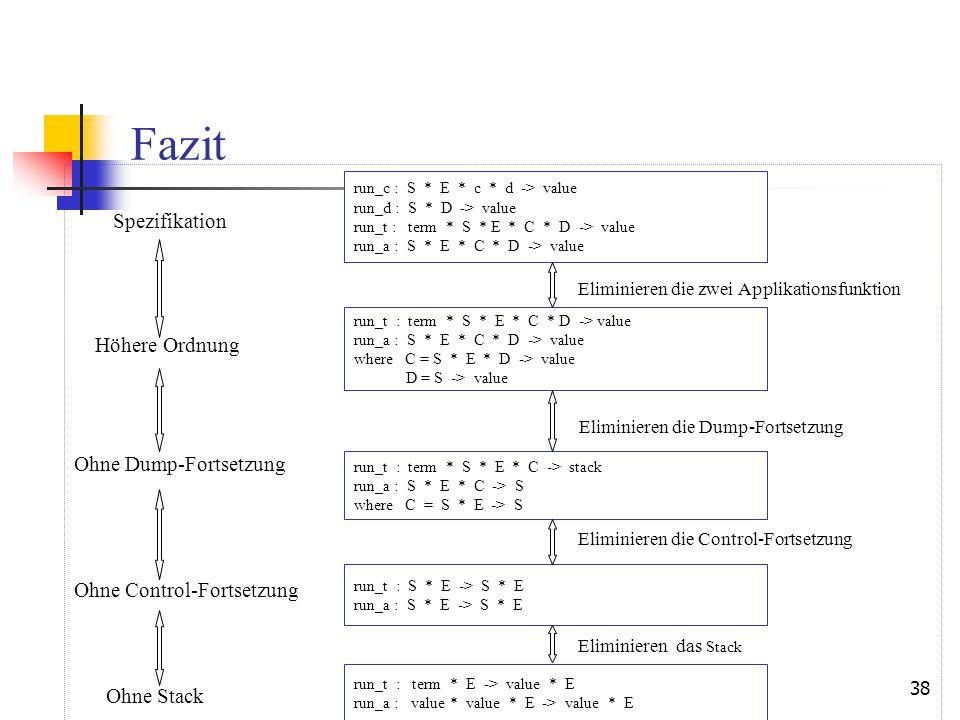38 Fazit Spezifikation Eliminieren die zwei Applikationsfunktion Höhere Ordnung Eliminieren die Dump-Fortsetzung Ohne Dump-Fortsetzung Eliminieren die Control-Fortsetzung Ohne Control-Fortsetzung Eliminieren das Stack Ohne Stack run_c : S * E * c * d -> value run_d : S * D -> value run_t : term * S * E * C * D -> value run_a : S * E * C * D -> value run_t : term * S * E * C * D -> value run_a : S * E * C * D -> value where C = S * E * D -> value D = S -> value run_t : term * S * E * C -> stack run_a : S * E * C -> S where C = S * E -> S run_t : S * E -> S * E run_a : S * E -> S * E run_t : term * E -> value * E run_a : value * value * E -> value * E