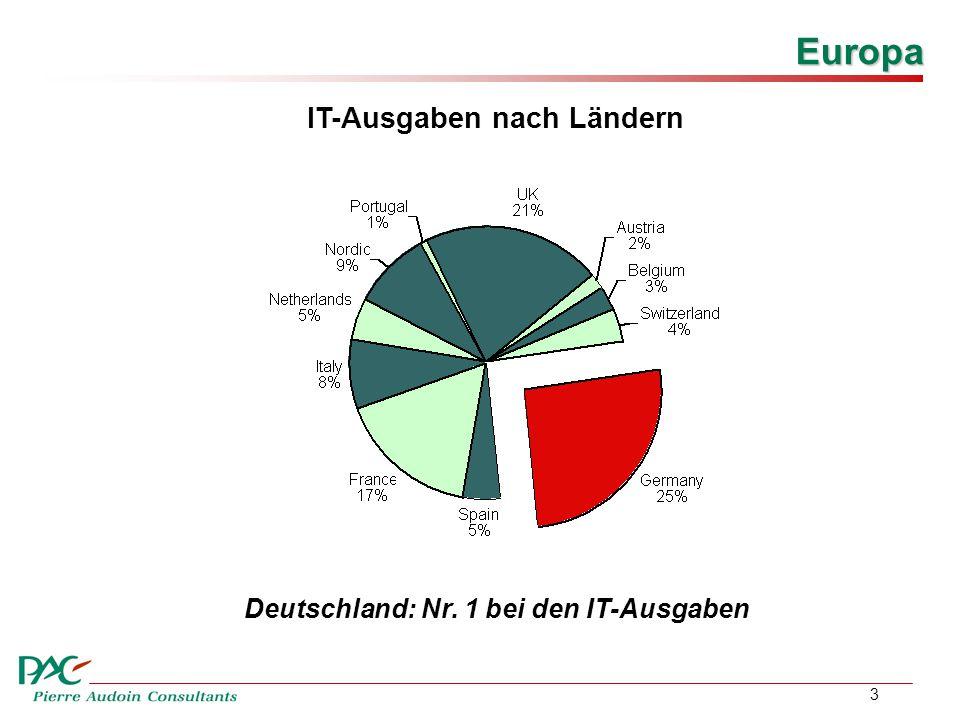 3 IT-Ausgaben nach Ländern Europa Deutschland: Nr. 1 bei den IT-Ausgaben