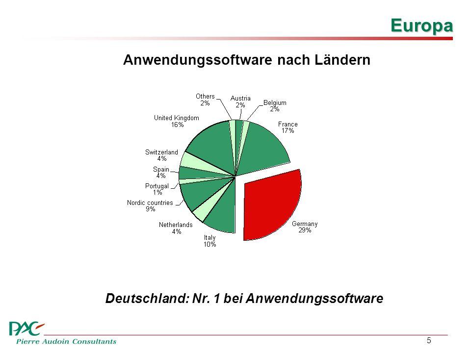 5 Anwendungssoftware nach Ländern Europa Deutschland: Nr. 1 bei Anwendungssoftware