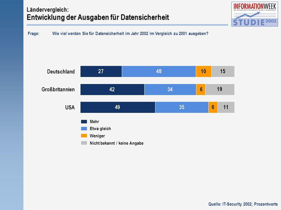 Nicht bekannt / keine Angabe Mehr Etwa gleich Weniger Deutschland Großbritannien USA Ländervergleich: Entwicklung der Ausgaben für Datensicherheit Frage: Wie viel werden Sie für Datensicherheit im Jahr 2002 im Vergleich zu 2001 ausgeben.