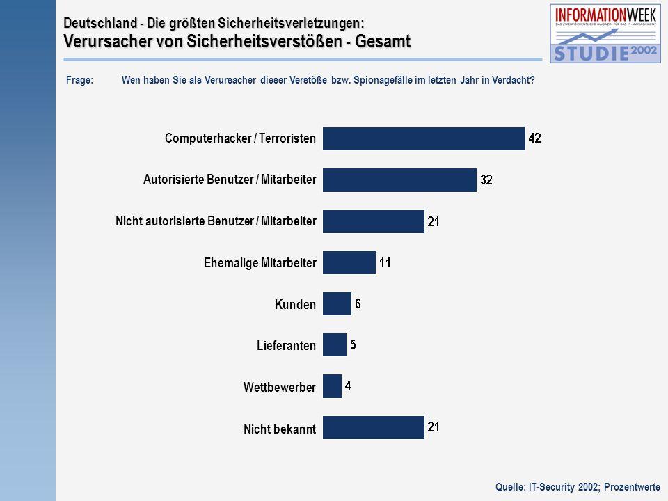 Kunden Ehemalige Mitarbeiter Lieferanten Wettbewerber Nicht bekannt Deutschland - Die größten Sicherheitsverletzungen: Verursacher von Sicherheitsverstößen - Gesamt Frage:Wen haben Sie als Verursacher dieser Verstöße bzw.