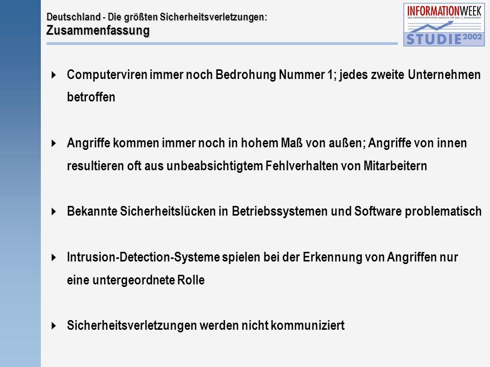 Deutschland - Die größten Sicherheitsverletzungen: Zusammenfassung  Computerviren immer noch Bedrohung Nummer 1; jedes zweite Unternehmen betroffen  Angriffe kommen immer noch in hohem Maß von außen; Angriffe von innen resultieren oft aus unbeabsichtigtem Fehlverhalten von Mitarbeitern  Bekannte Sicherheitslücken in Betriebssystemen und Software problematisch  Intrusion-Detection-Systeme spielen bei der Erkennung von Angriffen nur eine untergeordnete Rolle  Sicherheitsverletzungen werden nicht kommuniziert