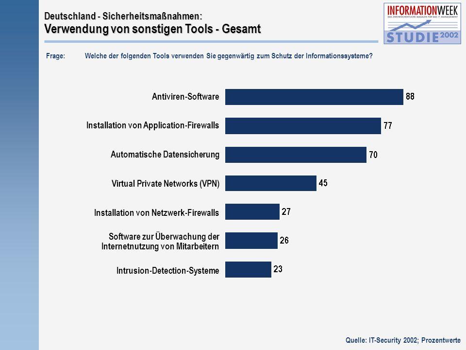 Antiviren-Software Automatische Datensicherung Installation von Application-Firewalls Virtual Private Networks (VPN) Deutschland - Sicherheitsmaßnahmen: Verwendung von sonstigen Tools - Gesamt Frage:Welche der folgenden Tools verwenden Sie gegenwärtig zum Schutz der Informationssysteme.