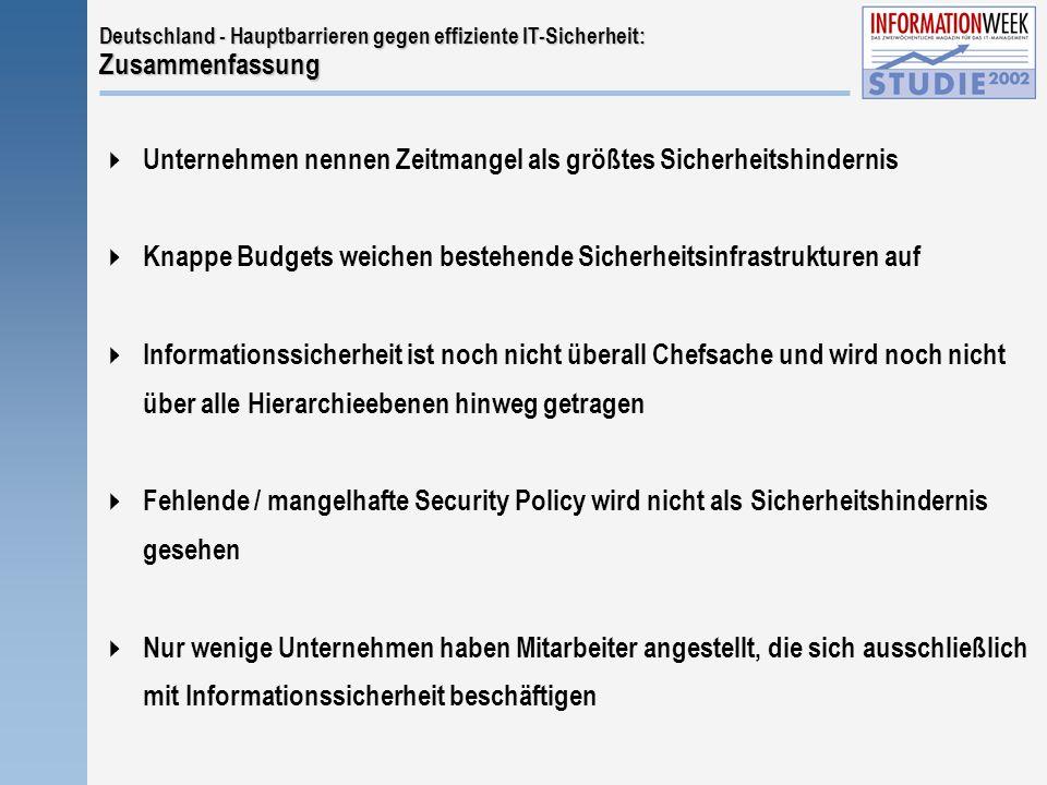Deutschland - Hauptbarrieren gegen effiziente IT-Sicherheit: Zusammenfassung  Unternehmen nennen Zeitmangel als größtes Sicherheitshindernis  Knappe Budgets weichen bestehende Sicherheitsinfrastrukturen auf  Informationssicherheit ist noch nicht überall Chefsache und wird noch nicht über alle Hierarchieebenen hinweg getragen  Fehlende / mangelhafte Security Policy wird nicht als Sicherheitshindernis gesehen  Nur wenige Unternehmen haben Mitarbeiter angestellt, die sich ausschließlich mit Informationssicherheit beschäftigen