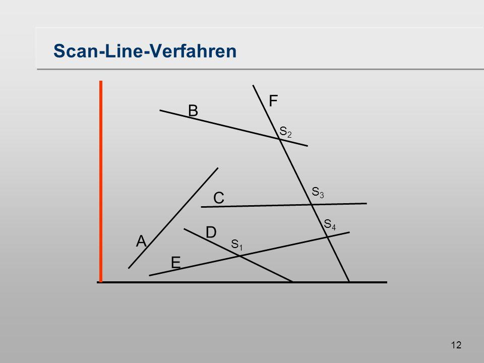 12 Scan-Line-Verfahren A B F C D E S1S1 S3S3 S2S2 S4S4