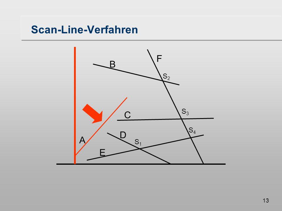 13 Scan-Line-Verfahren A B F C D E S1S1 S3S3 S2S2 S4S4