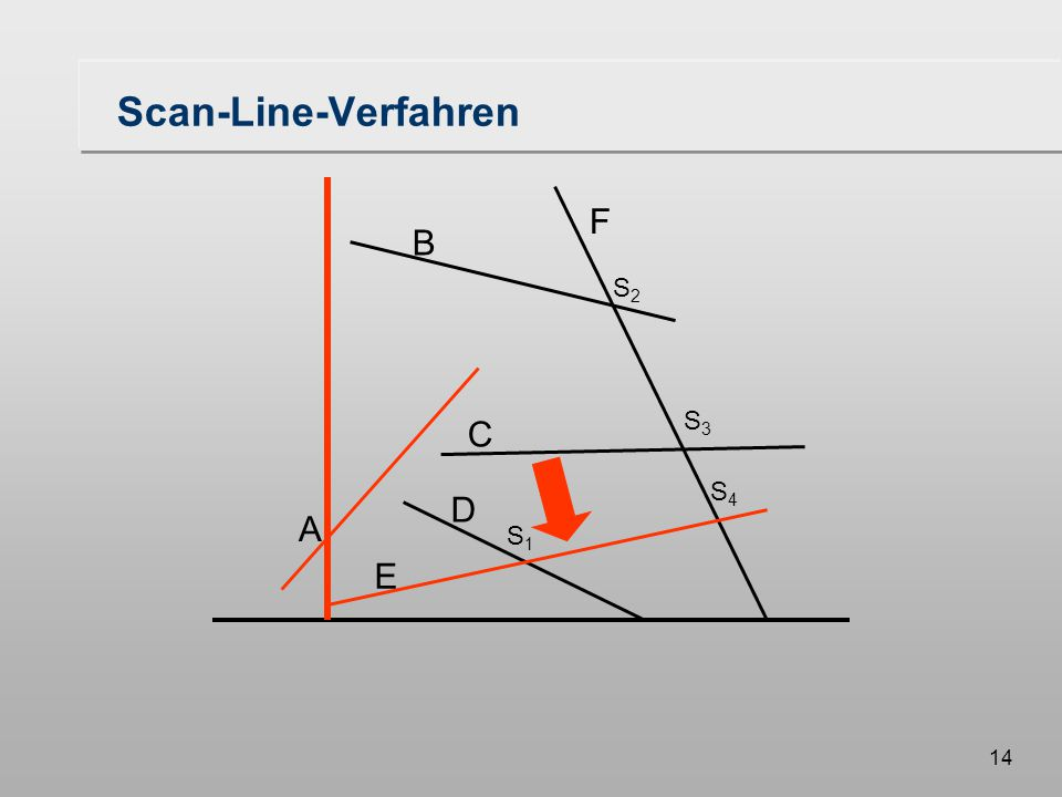 14 Scan-Line-Verfahren A B F C D E S1S1 S3S3 S2S2 S4S4