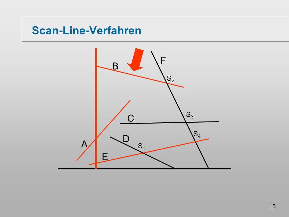 15 Scan-Line-Verfahren A B F C D E S1S1 S3S3 S2S2 S4S4