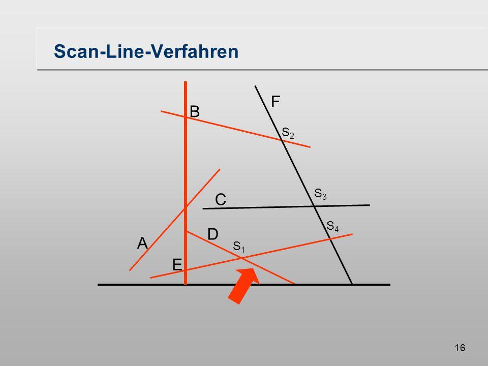 16 Scan-Line-Verfahren A B F C D E S1S1 S3S3 S2S2 S4S4