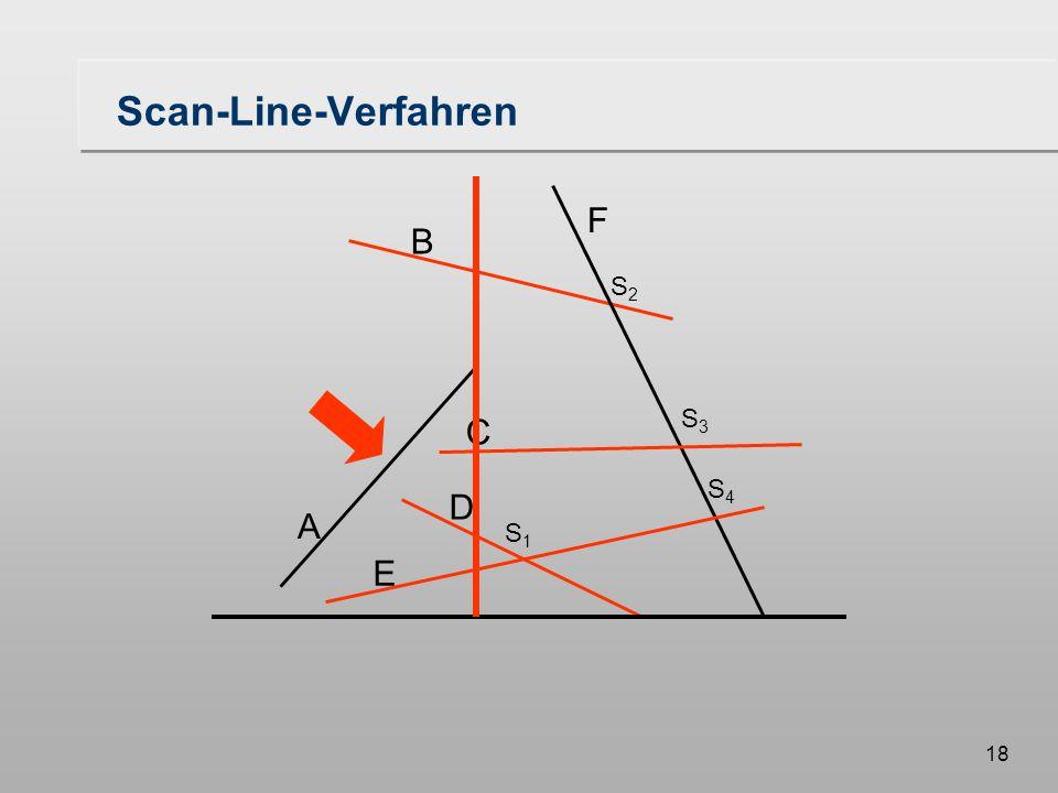 18 Scan-Line-Verfahren A B F C D E S1S1 S3S3 S2S2 S4S4