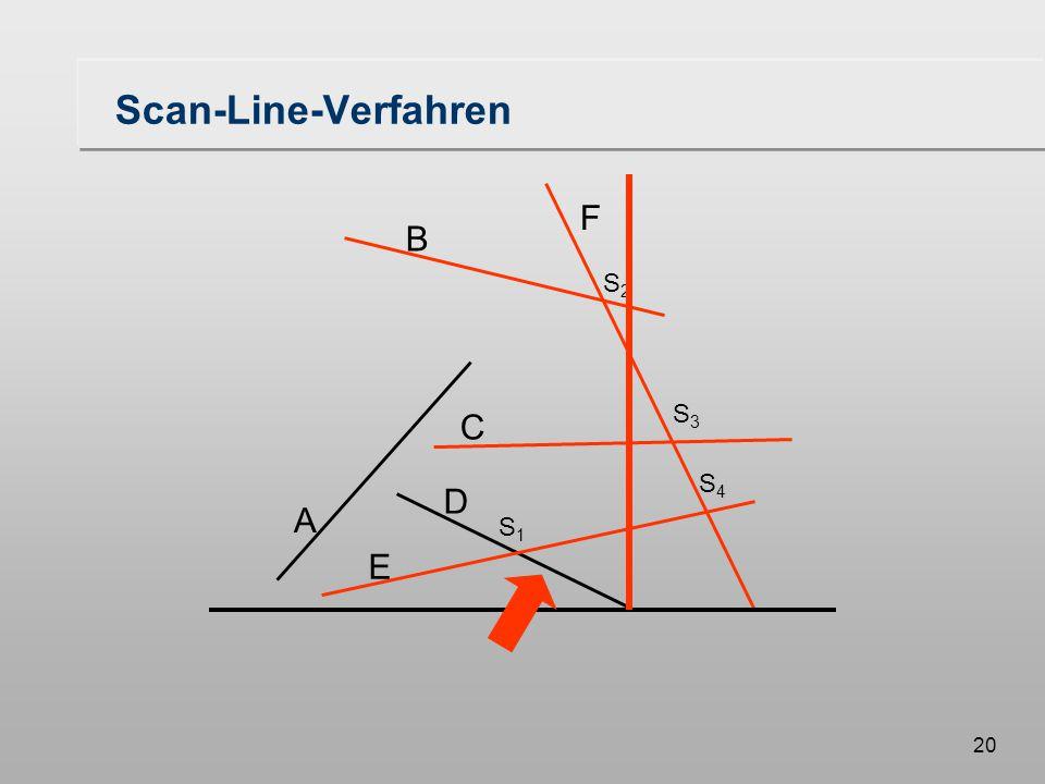 20 Scan-Line-Verfahren A B F C D E S1S1 S3S3 S2S2 S4S4