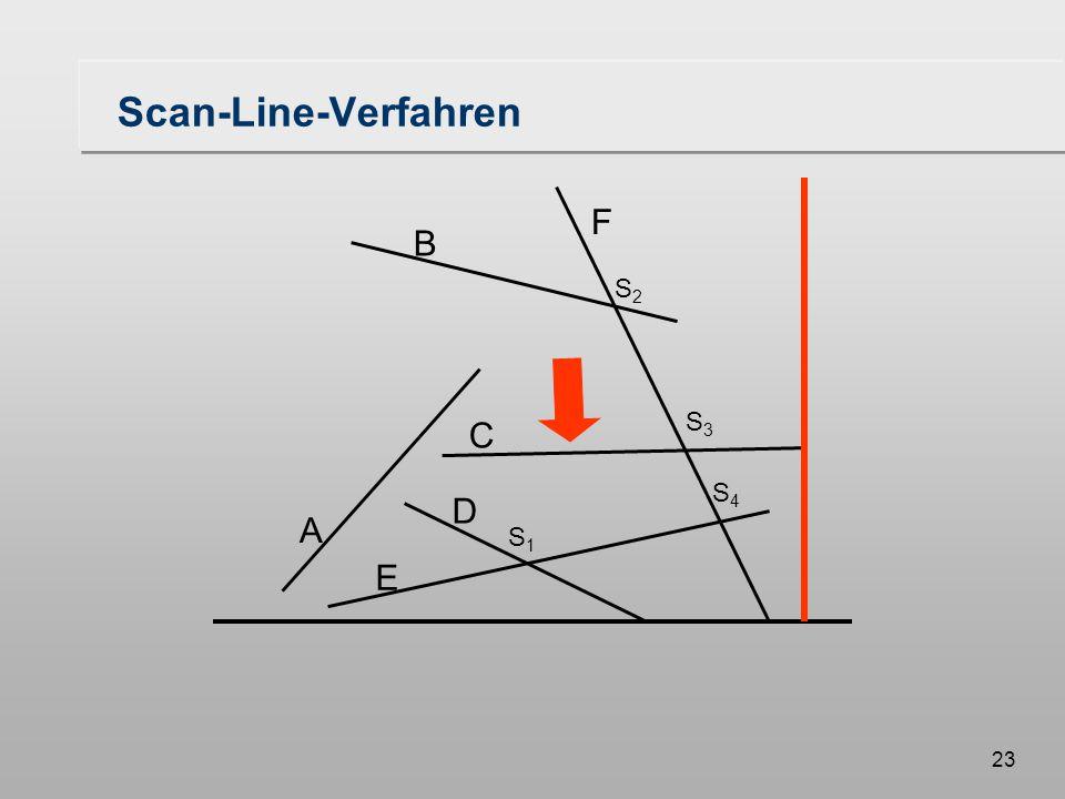 23 Scan-Line-Verfahren A B F C D E S1S1 S3S3 S2S2 S4S4