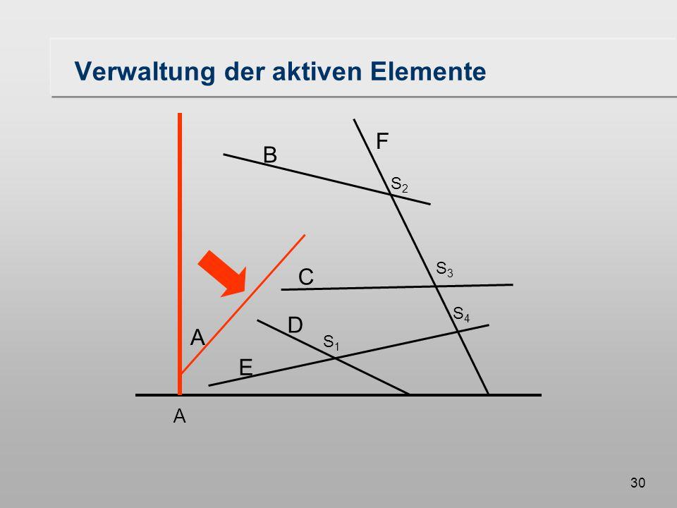30 Verwaltung der aktiven Elemente A B F C D E S1S1 S3S3 S2S2 S4S4 A