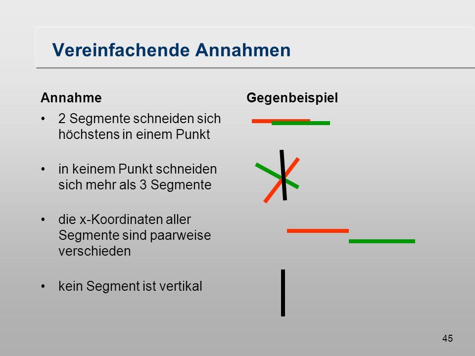 45 Vereinfachende Annahmen Annahme 2 Segmente schneiden sich höchstens in einem Punkt in keinem Punkt schneiden sich mehr als 3 Segmente die x-Koordinaten aller Segmente sind paarweise verschieden kein Segment ist vertikal Gegenbeispiel