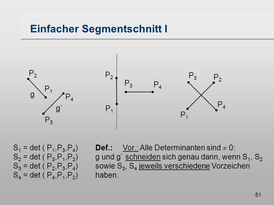 51 Einfacher Segmentschnitt I S 1 = det ( P 1,P 3,P 4 )Def.:Vor.: Alle Determinanten sind  0: S 2 = det ( P 3,P 1,P 2 )g und g` schneiden sich genau dann, wenn S 1, S 2 S 3 = det ( P 2,P 3,P 4 )sowie S 3, S 4 jeweils verschiedene Vorzeichen S 4 = det ( P 4,P 1,P 2 )haben.