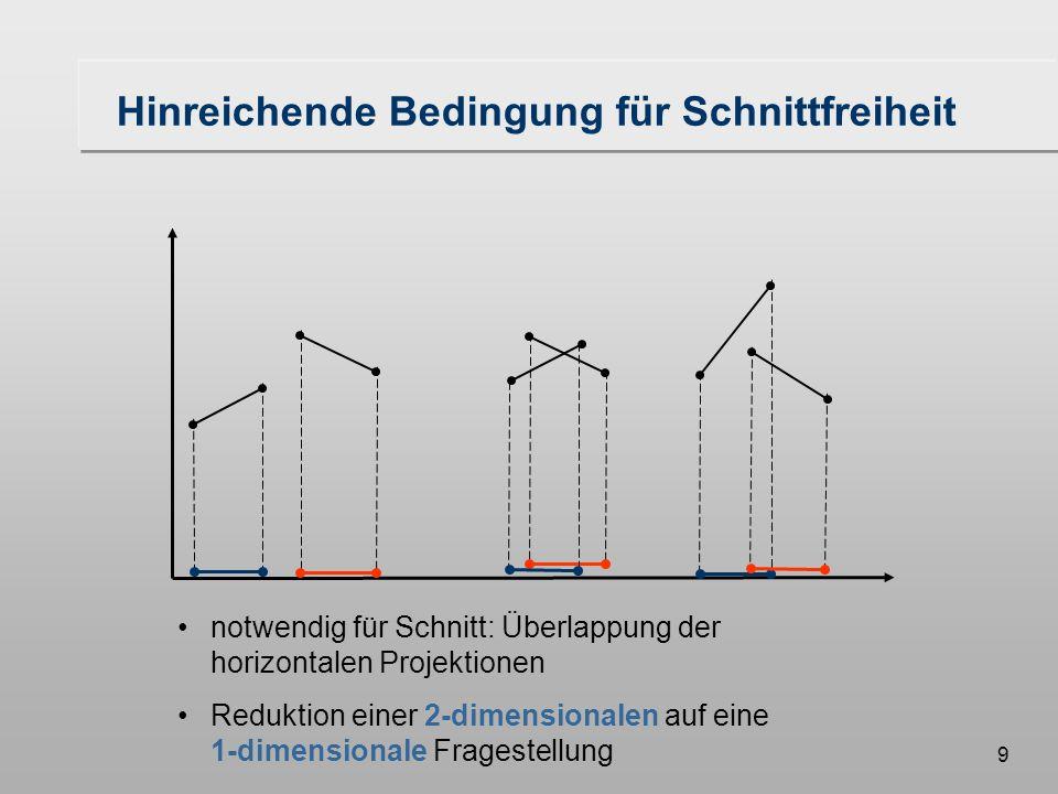 9 Hinreichende Bedingung für Schnittfreiheit notwendig für Schnitt: Überlappung der horizontalen Projektionen Reduktion einer 2-dimensionalen auf eine 1-dimensionale Fragestellung