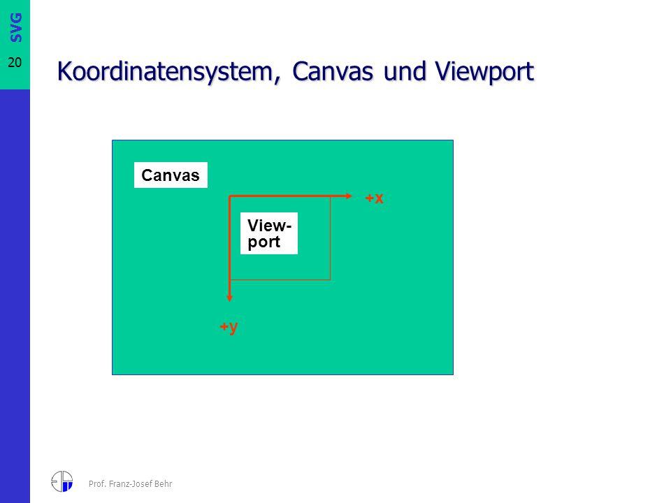 SVG 20 Prof. Franz-Josef Behr Koordinatensystem, Canvas und Viewport +x +y Canvas View- port