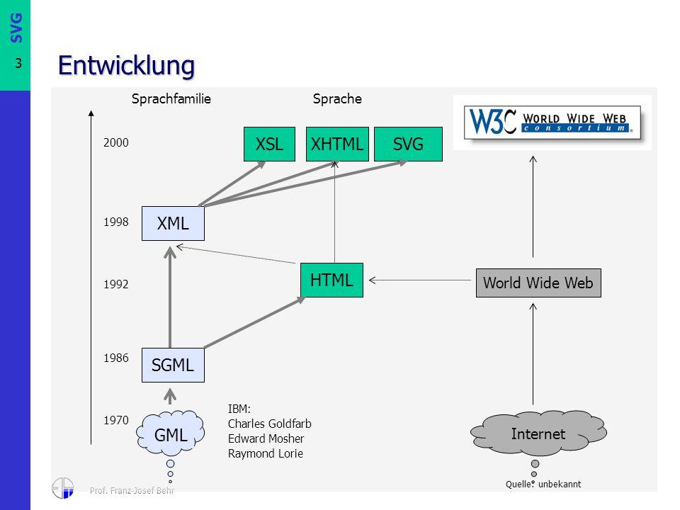 SVG 3 Prof. Franz-Josef Behr Entwicklung 1970 1986 1992 1998 SGML GML 2000 Internet World Wide Web HTML XML XSLXHTMLSVG SprachfamilieSprache IBM: Char