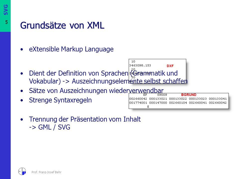 SVG 5 Prof. Franz-Josef Behr Grundsätze von XML eXtensible Markup Language Dient der Definition von Sprachen (Grammatik und Vokabular) -> Auszeichnung