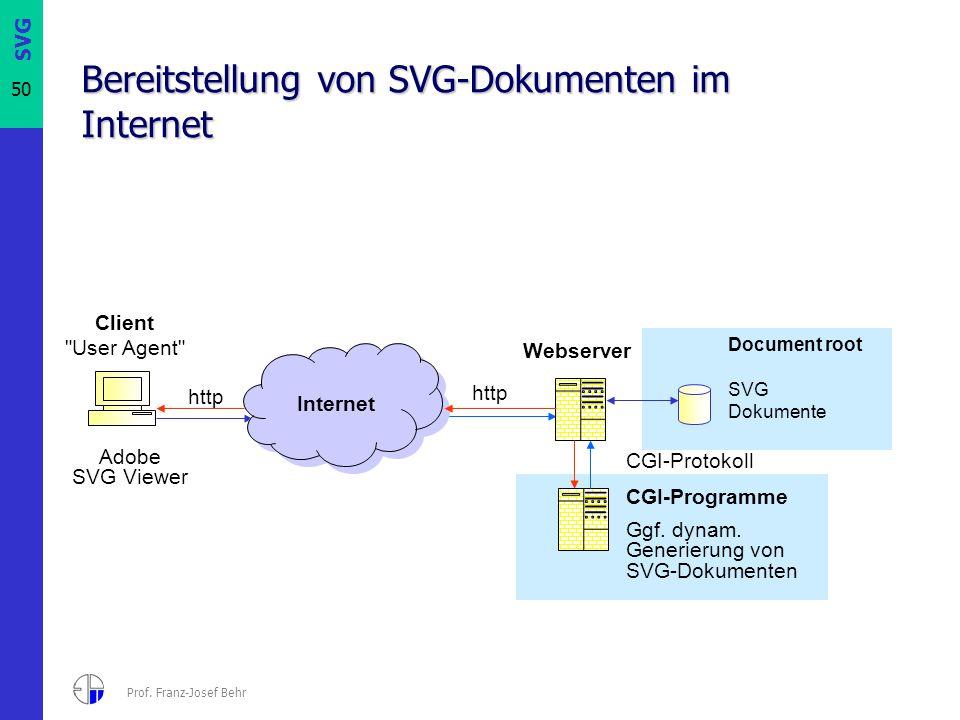 SVG 50 Prof. Franz-Josef Behr Bereitstellung von SVG-Dokumenten im Internet Internet http Webserver http CGI-Protokoll Document root SVG Dokumente CGI