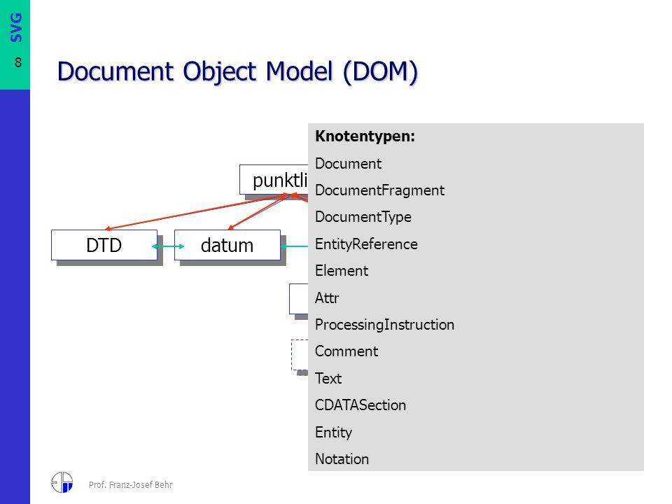 SVG 8 Prof. Franz-Josef Behr punkt x x y y Document Object Model (DOM) punktliste punkt x x y y datum DTD id Knotentypen: Document DocumentFragment Do