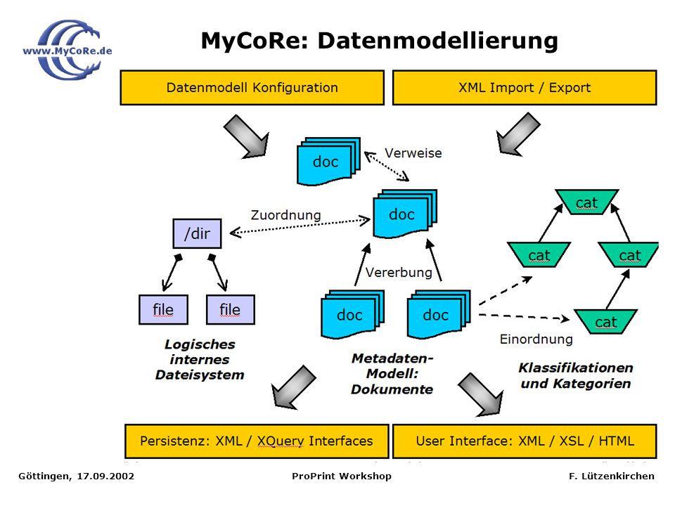 Göttingen, 17.09.2002 ProPrint Workshop F. Lützenkirchen MyCoRe: Datenmodellierung