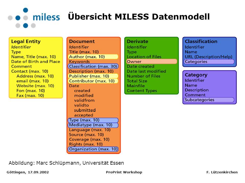 Göttingen, 17.09.2002 ProPrint Workshop F. Lützenkirchen MyCoRe: Datenmodellierung