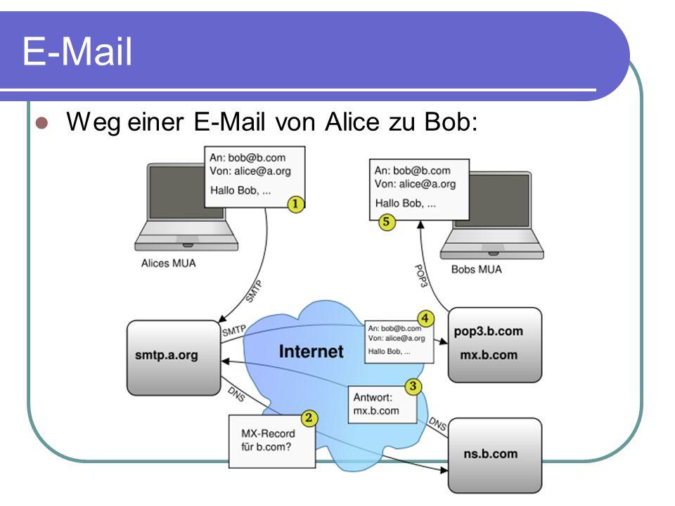 E-Mail Weg einer E-Mail von Alice zu Bob: