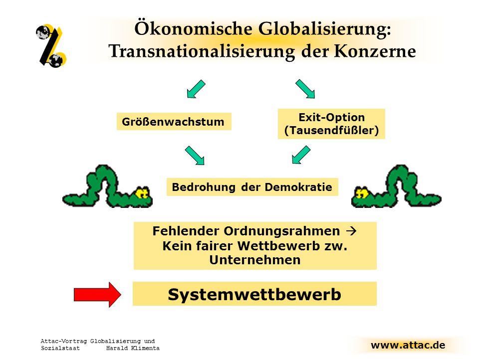 www.attac.de Attac-Vortrag Globalisierung und Sozialstaat Harald Klimenta Exit-Option (Tausendfüßler) Bedrohung der Demokratie Größenwachstum Ökonomis