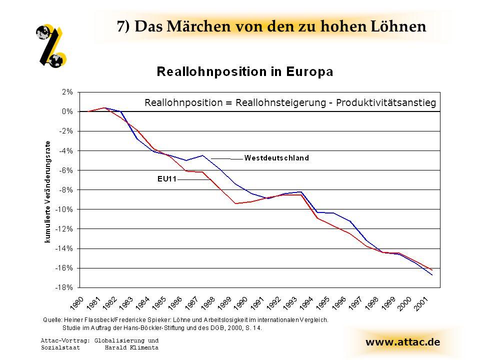 www.attac.de Attac-Vortrag: Globalisierung und Sozialstaat Harald Klimenta Reallohnposition = Reallohnsteigerung - Produktivitätsanstieg 7) Das Märche