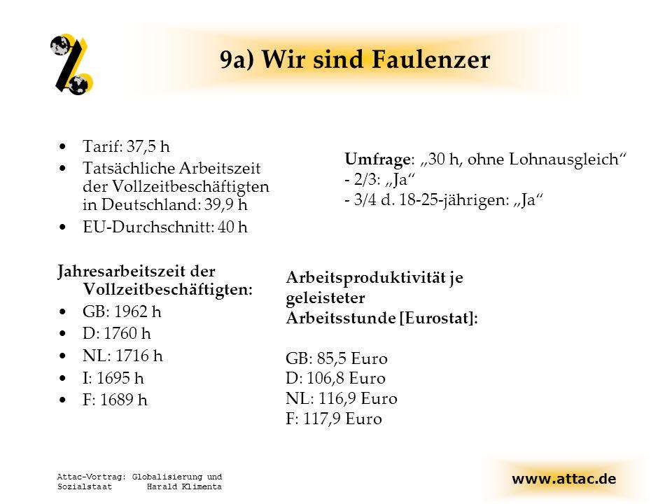 www.attac.de Attac-Vortrag: Globalisierung und Sozialstaat Harald Klimenta 9a) Wir sind Faulenzer Tarif: 37,5 h Tatsächliche Arbeitszeit der Vollzeitb