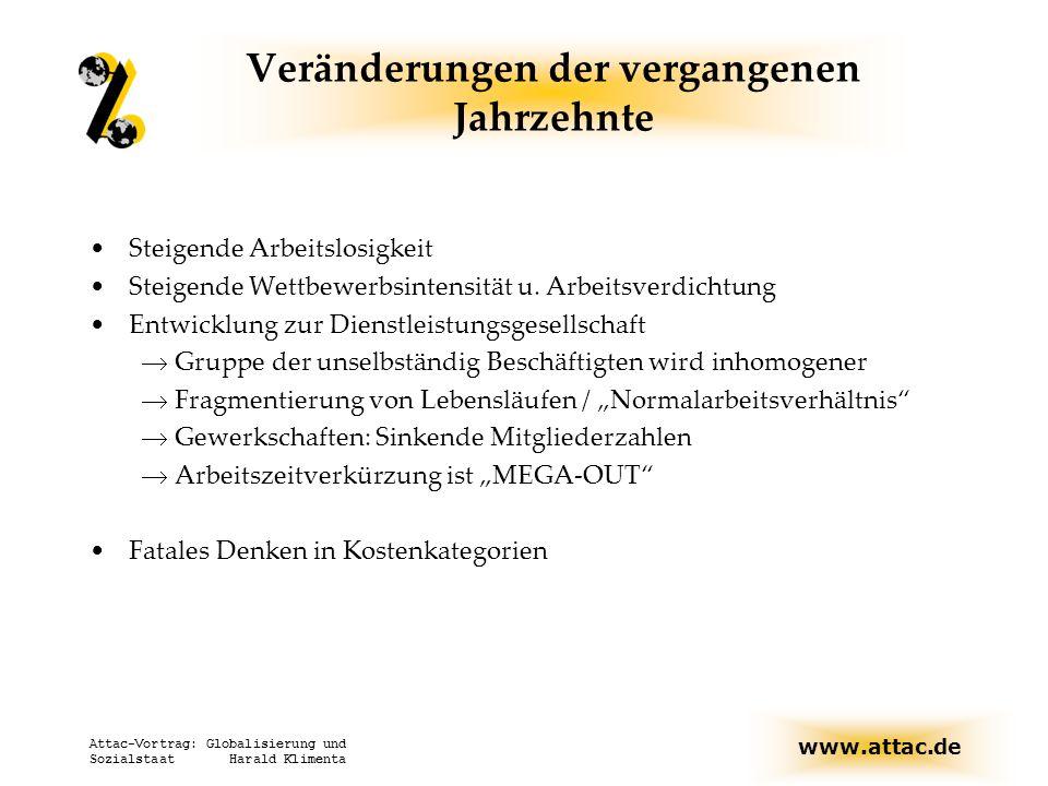 www.attac.de Attac-Vortrag: Globalisierung und Sozialstaat Harald Klimenta Veränderungen der vergangenen Jahrzehnte Steigende Arbeitslosigkeit Steigen