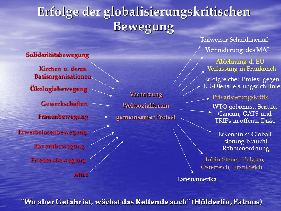 Erfolge der globalisierungskritischen Bewegung Solidaritätsbewegung Kirchen u. deren Basisorganisationen Gewerkschaften Ökologiebewegung Frauenbewegun